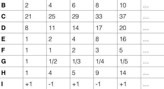 tabela sekwencji numerów
